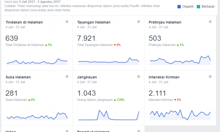 Jual Fanspage LiveMap Traffic Organik