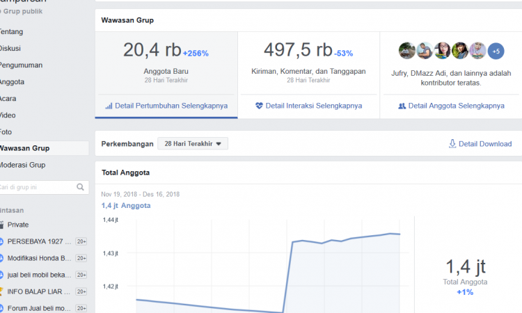 Grup Facebook 1.400.000 Mmber Niche dangdut