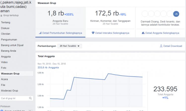 Grup Facebook 233.000 Mmber