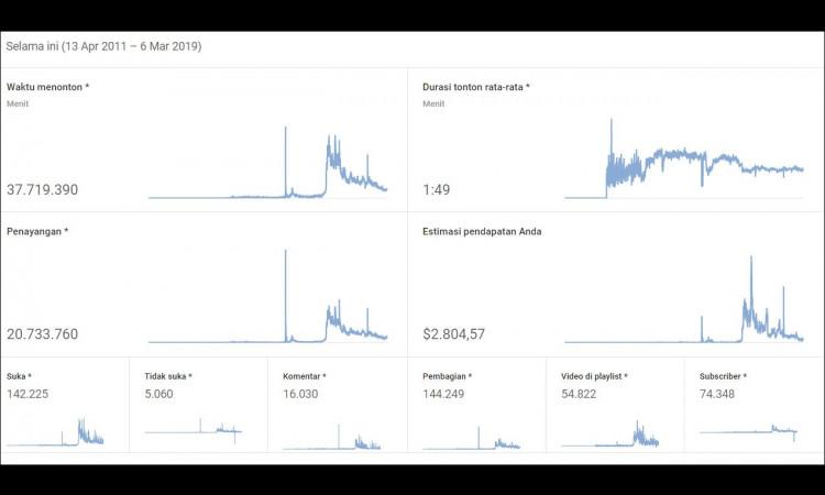 , (WTS) Adsense + Youtube 130k subs (Tahun 2011)